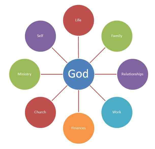 God-centered-life