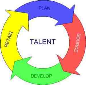 Talent Cycle