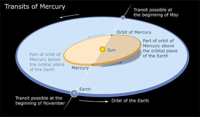 mt-2003-orbit-normal.jpg