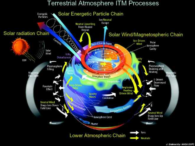 531157main_terrestrial-atmosphere-itmProcesses_full