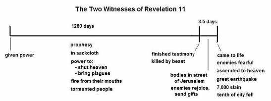 two-witnesses-time-line
