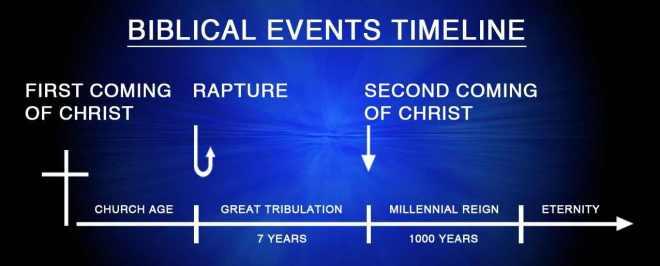 biblicaltimeline
