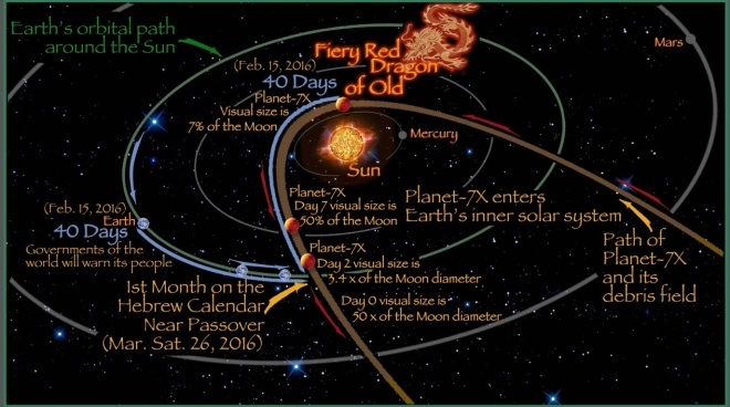 planet-7x-fiery-dragon-of-old-solar-path
