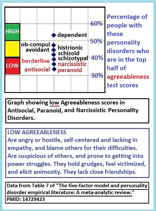 BIG_5_PDs_Agreeableness