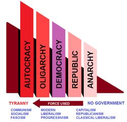 250px-Govt_placement_chart