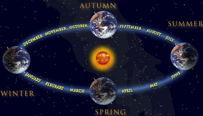 Unit 3 Lesson 1. Earth???s Days, Years, and Seasons.